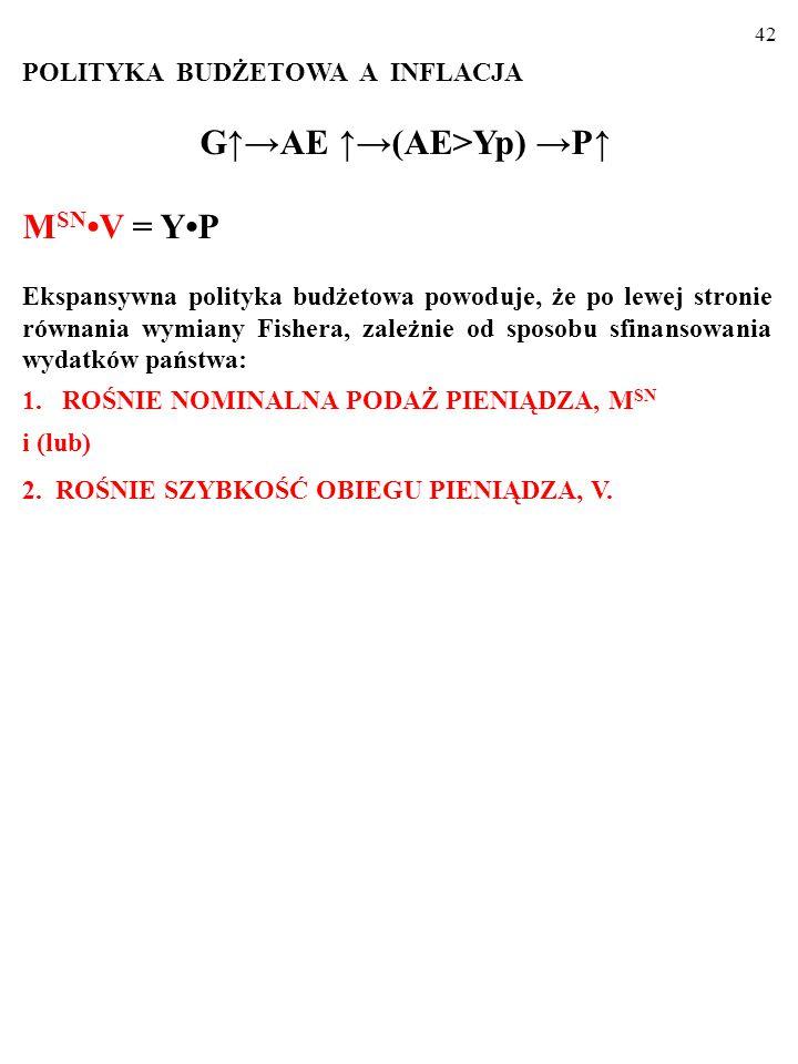 41 POLITYKA BUDŻETOWA A INFLACJA G↑→AE ↑→(AE>Yp) →P↑ YPYP LAS AD' AD E0E0 E1E1 SAS 1 SAS 0 0 Y P P1P0P1P0 P2P2 E2E2 Y1Y1 Na rysunku z modelem ADAS inflacja spowodowana ekspansywną polityką budżetową wygląda tak oto: