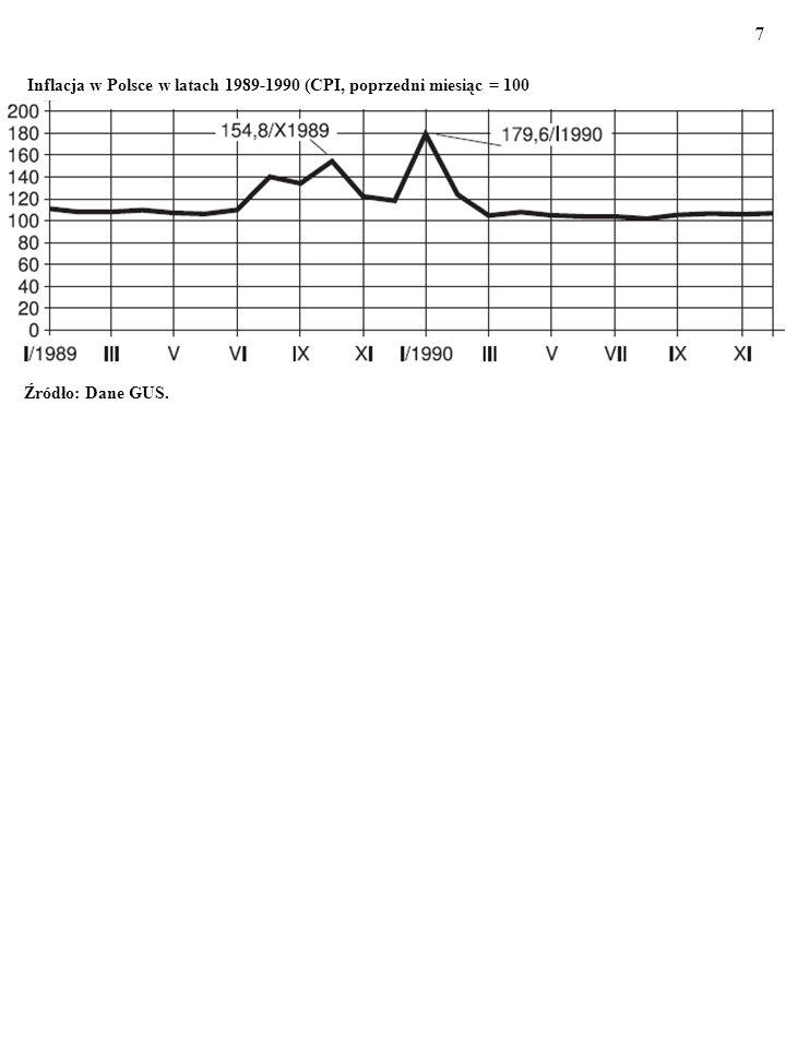 7 Źródło: Dane GUS. Inflacja w Polsce w latach 1989-1990 (CPI, poprzedni miesiąc = 100