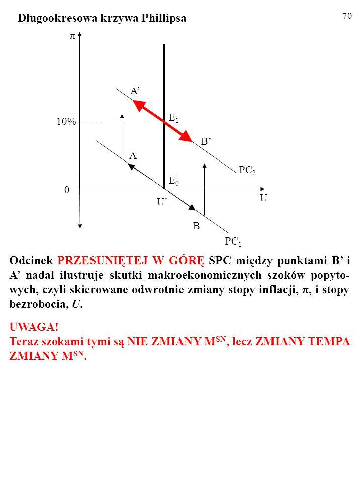 69 Odcinek PRZESUNIĘTEJ W GÓRĘ SPC między punktami B' i A' nadal ilustruje skutki makroekonomicznych szoków popyto- wych, czyli skierowane odwrotnie zmiany stopy inflacji, π, i stopy bezrobocia, U.