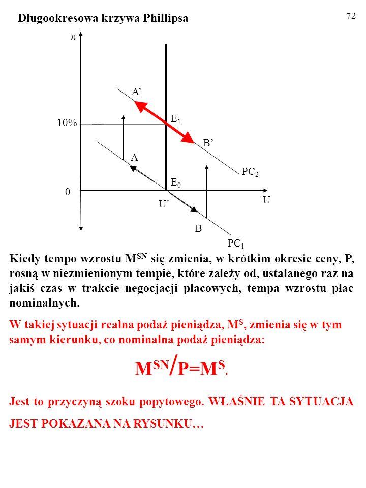 71 Kiedy tempo wzrostu M SN się zmienia, w krótkim okresie ceny, P, rosną w niezmienionym tempie, które zależy od, ustalanego raz na jakiś czas w trakcie negocjacji płacowych, tempa wzrostu płac nominalnych.