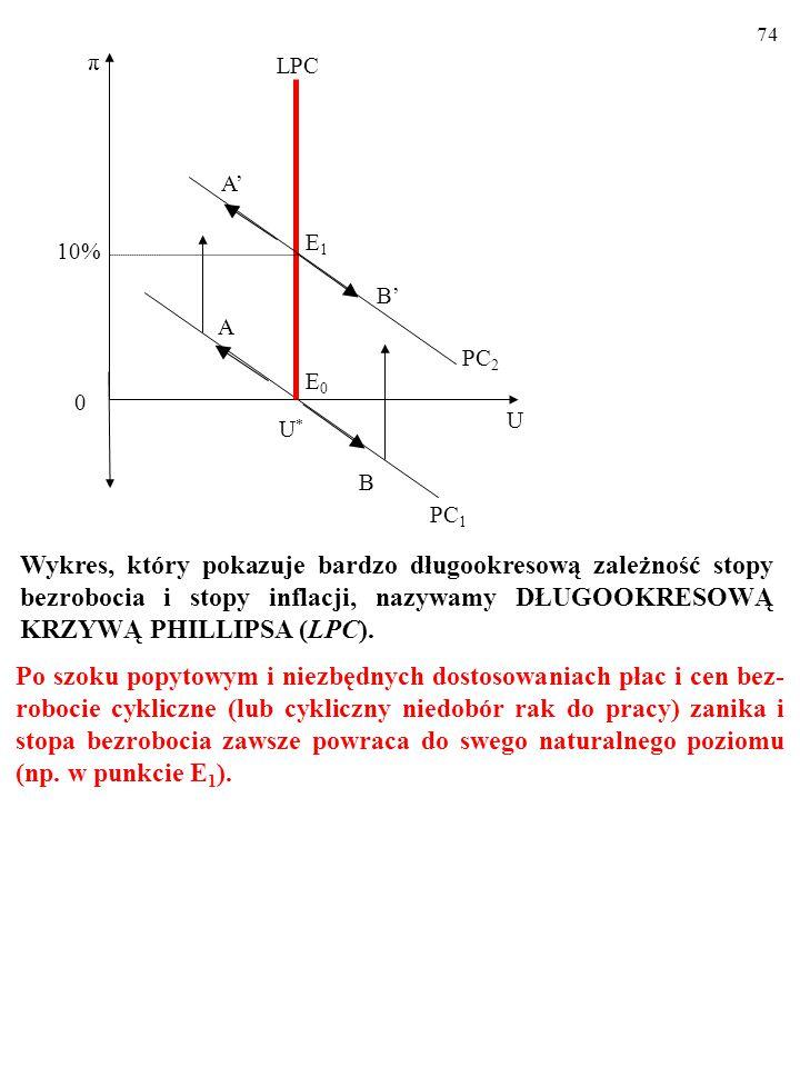 73 10% U U*U* A π 0 E0E0 PC 1 B LPC PC 2 E1E1 B' A' Wykres, który pokazuje bardzo długookresową zależność stopy bezrobocia i stopy inflacji, nazywamy DŁUGOOKRESOWĄ KRZYWĄ PHILLIPSA (LPC).