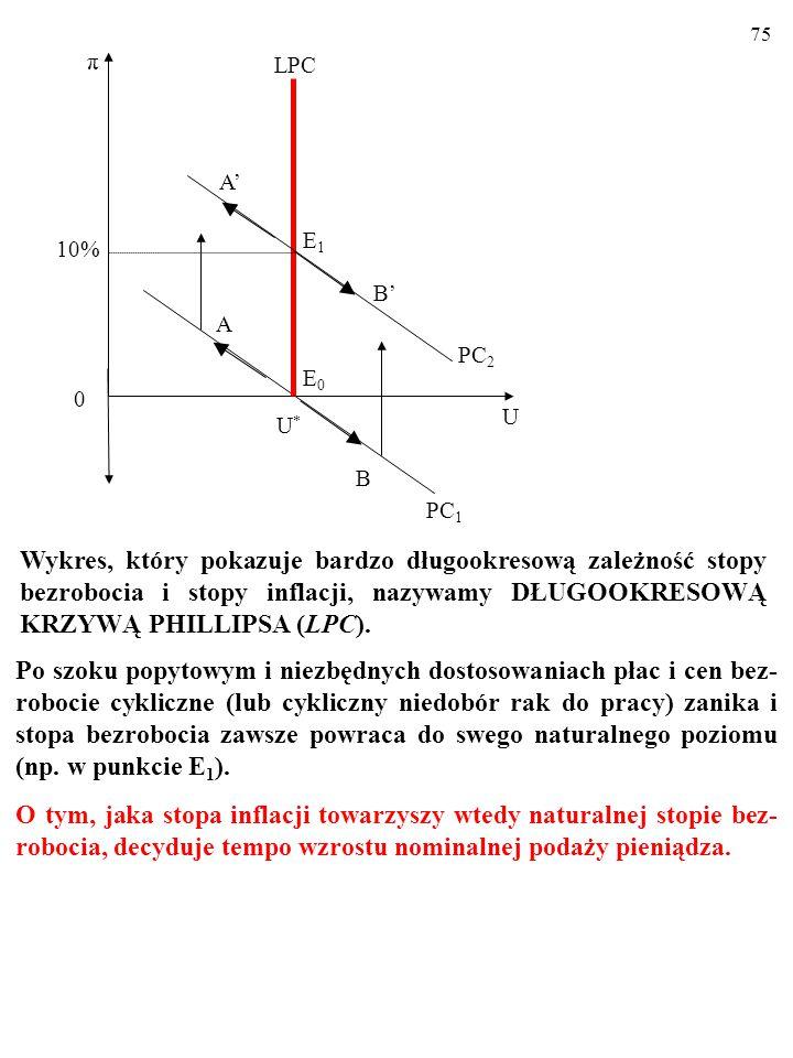 74 10% U U*U* A π 0 E0E0 PC 1 B LPC PC 2 E1E1 B' A' Wykres, który pokazuje bardzo długookresową zależność stopy bezrobocia i stopy inflacji, nazywamy DŁUGOOKRESOWĄ KRZYWĄ PHILLIPSA (LPC).
