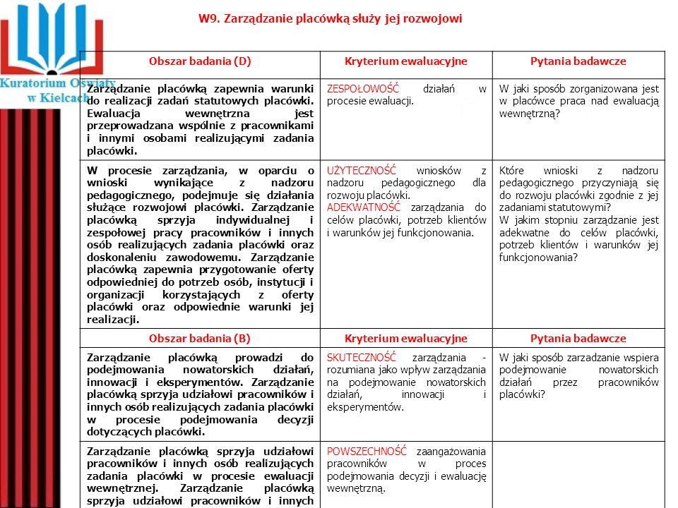 Obszar badania (D)Kryterium ewaluacyjnePytania badawcze Zarządzanie placówką zapewnia warunki do realizacji zadań statutowych placówki. Ewaluacja wewn