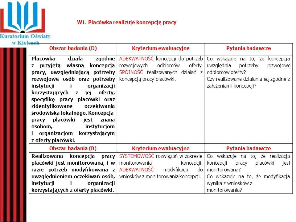 W1. Placówka realizuje koncepcję pracy Obszar badania (D)Kryterium ewaluacyjnePytania badawcze Placówka działa zgodnie z przyjętą własną koncepcją pra