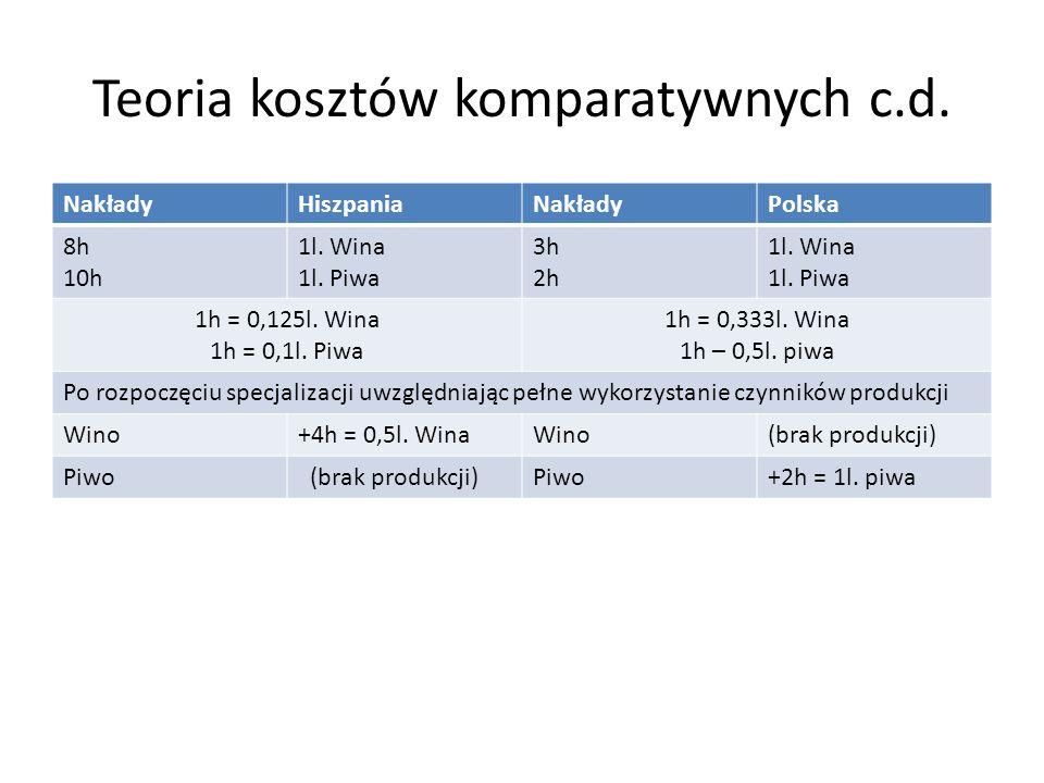 Teoria kosztów komparatywnych c.d. NakładyHiszpaniaNakładyPolska 8h 10h 1l. Wina 1l. Piwa 3h 2h 1l. Wina 1l. Piwa 1h = 0,125l. Wina 1h = 0,1l. Piwa 1h