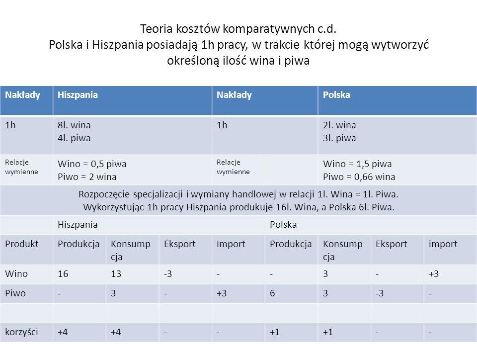 Teoria kosztów komparatywnych c.d. Polska i Hiszpania posiadają 1h pracy, w trakcie której mogą wytworzyć określoną ilość wina i piwa NakładyHiszpania