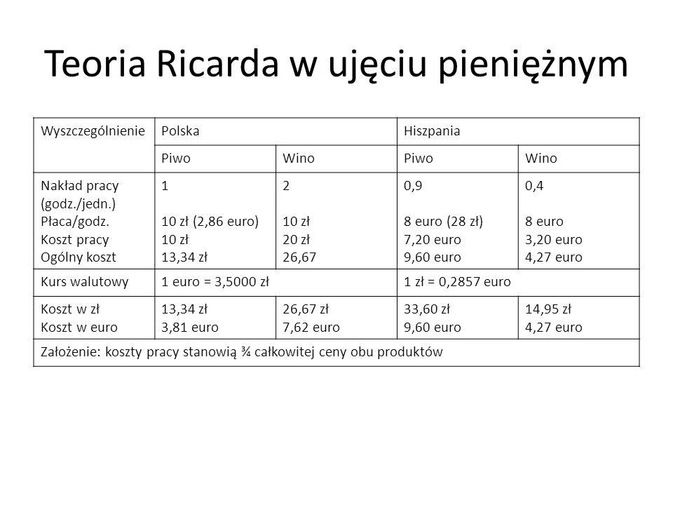 Teoria Ricarda w ujęciu pieniężnym WyszczególnieniePolskaHiszpania PiwoWinoPiwoWino Nakład pracy (godz./jedn.) Płaca/godz. Koszt pracy Ogólny koszt 1