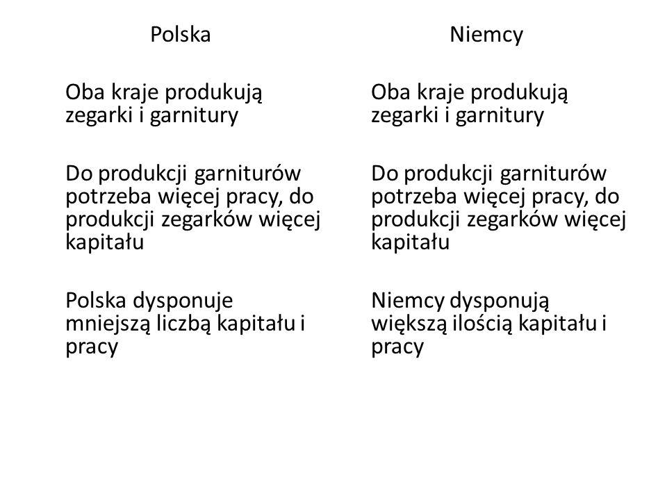 Polska Oba kraje produkują zegarki i garnitury Do produkcji garniturów potrzeba więcej pracy, do produkcji zegarków więcej kapitału Polska dysponuje m