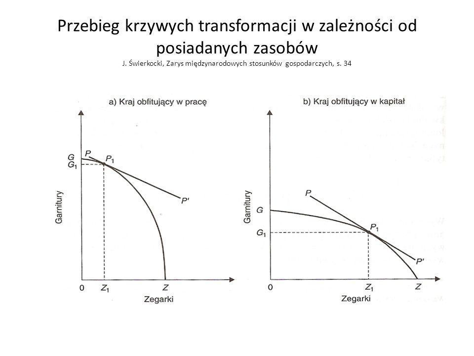 Przebieg krzywych transformacji w zależności od posiadanych zasobów J. Świerkocki, Zarys międzynarodowych stosunków gospodarczych, s. 34