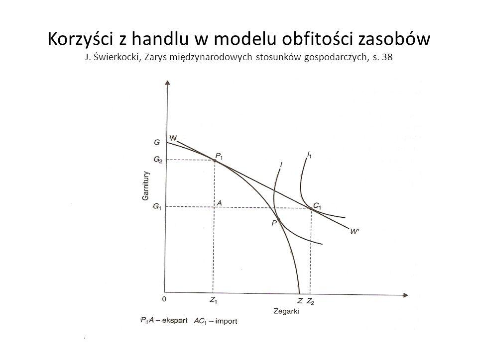 Korzyści z handlu w modelu obfitości zasobów J. Świerkocki, Zarys międzynarodowych stosunków gospodarczych, s. 38