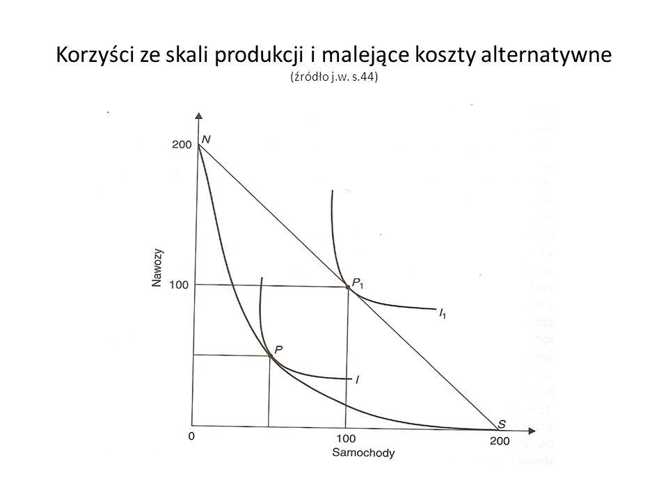 Korzyści ze skali produkcji i malejące koszty alternatywne (źródło j.w. s.44)