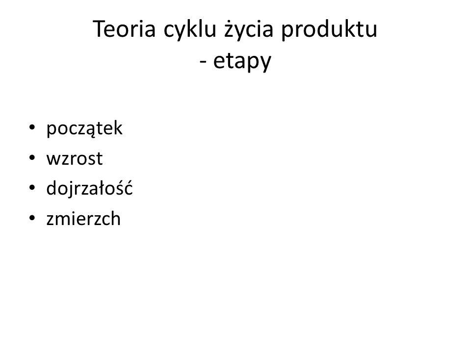 Teoria cyklu życia produktu - etapy początek wzrost dojrzałość zmierzch