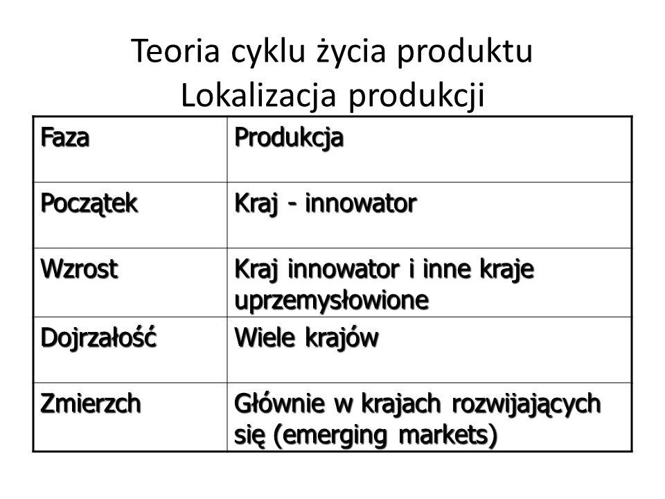 Teoria cyklu życia produktu Lokalizacja produkcji FazaProdukcja Początek Kraj - innowator Wzrost Kraj innowator i inne kraje uprzemysłowione Dojrzałoś