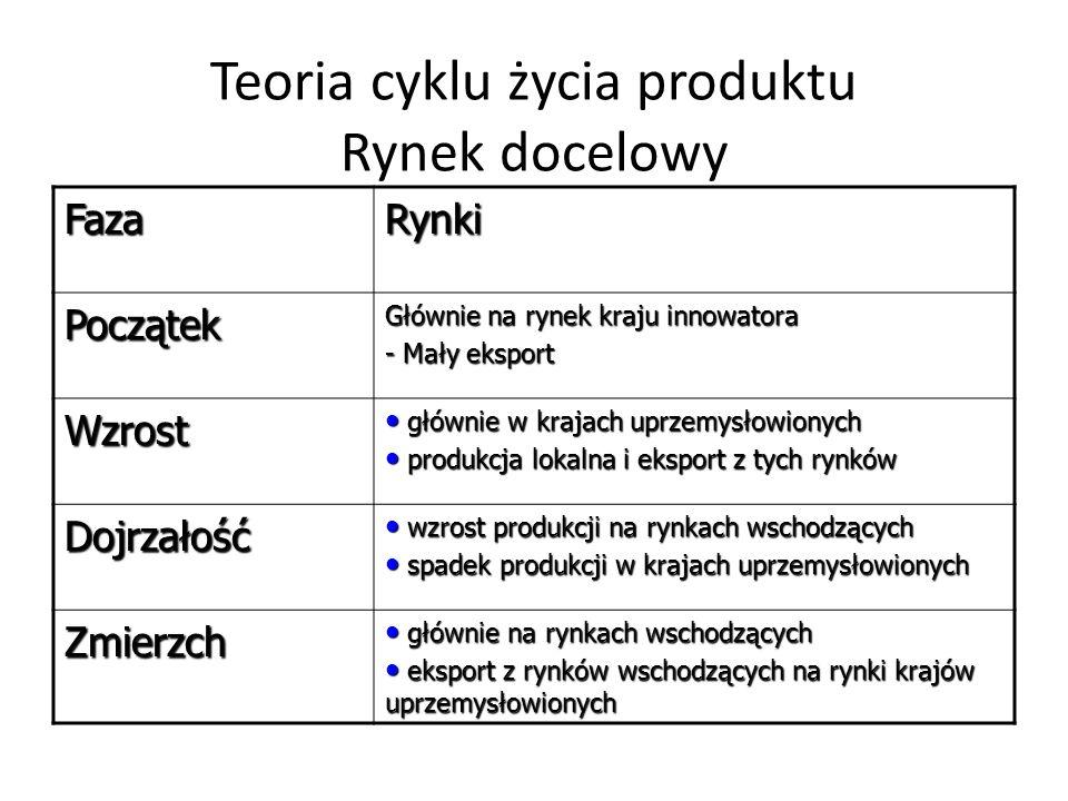 Teoria cyklu życia produktu Rynek docelowy FazaRynki Początek Głównie na rynek kraju innowatora - Mały eksport Wzrost głównie w krajach uprzemysłowion