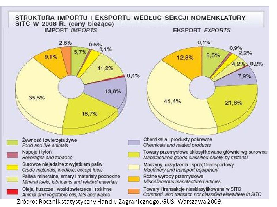 Źródło: Rocznik statystyczny Handlu Zagranicznego, GUS, Warszawa 2009.