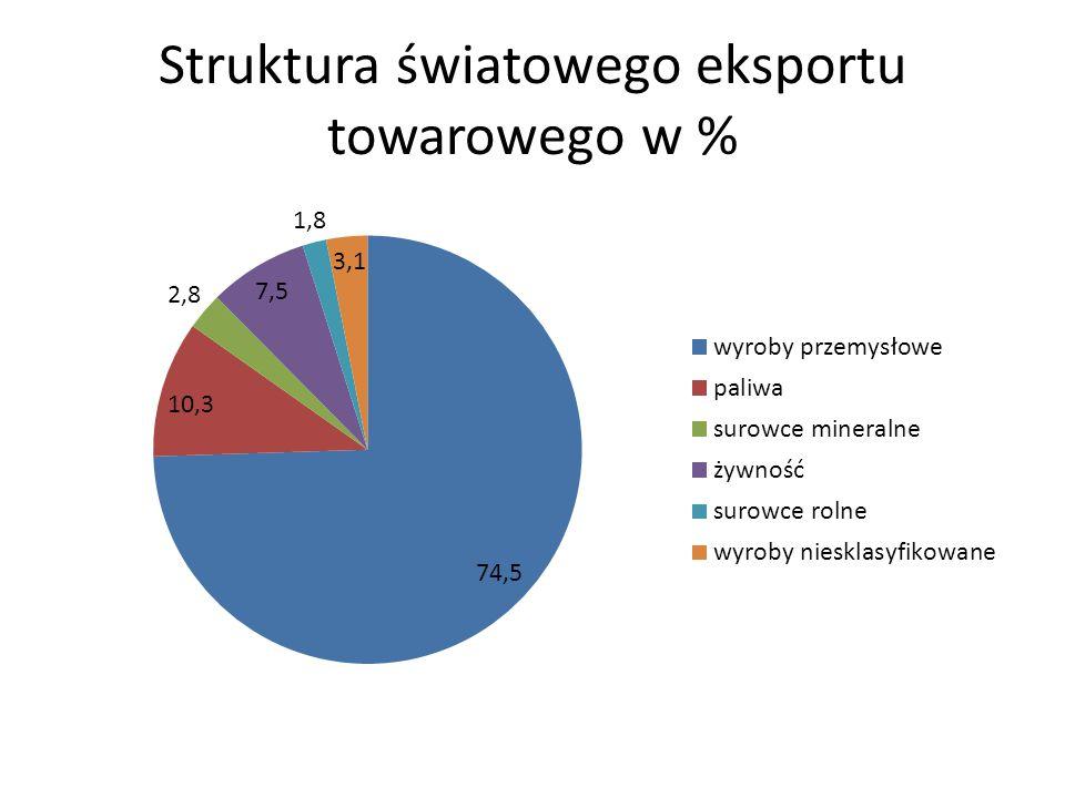 Struktura światowego eksportu towarowego w %