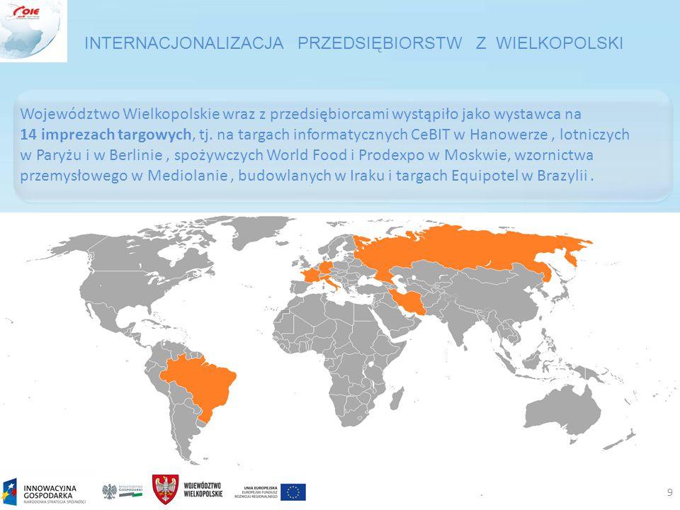 .9 Województwo Wielkopolskie wraz z przedsiębiorcami wystąpiło jako wystawca na 14 imprezach targowych, tj.
