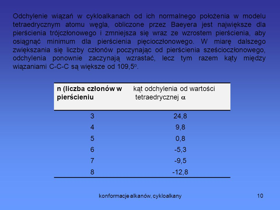 konformacje alkanów, cykloalkany11 n  H CH 2 [kcal/mol]  H spalania /n nadmiar energii [kcal/mol] n.