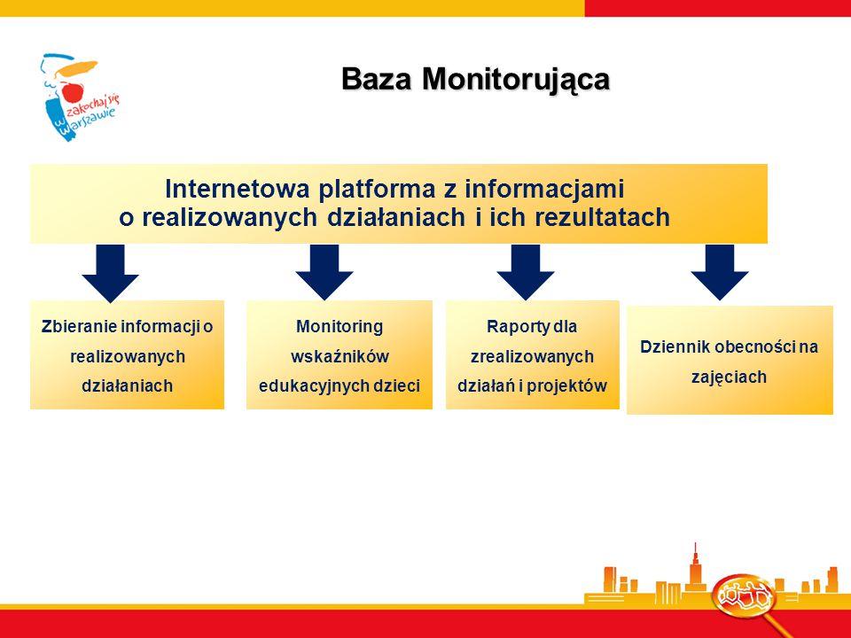Baza Monitorująca Zbieranie informacji o realizowanych działaniach Internetowa platforma z informacjami o realizowanych działaniach i ich rezultatach Monitoring wskaźników edukacyjnych dzieci Raporty dla zrealizowanych działań i projektów Dziennik obecności na zajęciach