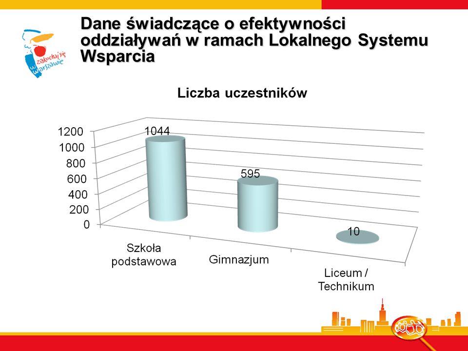 Dane świadczące o efektywności oddziaływań w ramach Lokalnego Systemu Wsparcia