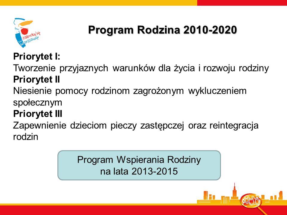 Program Rodzina 2010-2020 Priorytet I: Tworzenie przyjaznych warunków dla życia i rozwoju rodziny Priorytet II Niesienie pomocy rodzinom zagrożonym wykluczeniem społecznym Priorytet III Zapewnienie dzieciom pieczy zastępczej oraz reintegracja rodzin Program Wspierania Rodziny na lata 2013-2015