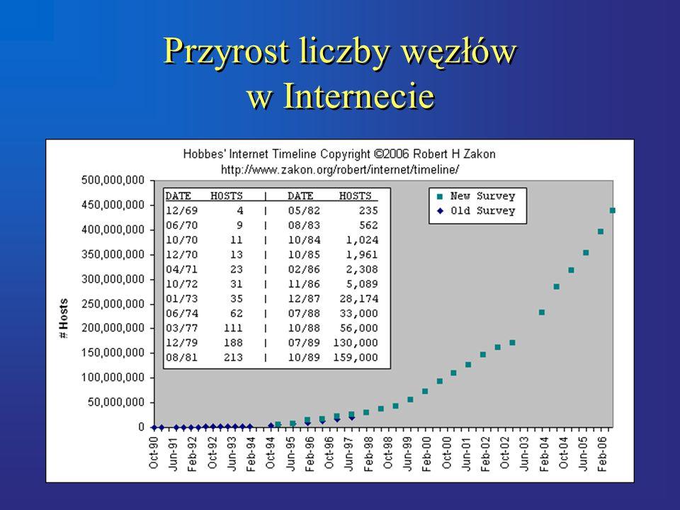Przyrost liczby węzłów w Internecie