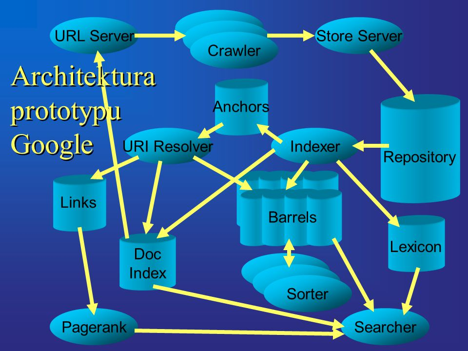 URL Server Crawler Store Server Sorter SearcherPagerank IndexerURI Resolver Architektura prototypu Google Barrels Links Anchors Doc Index Lexicon Repository