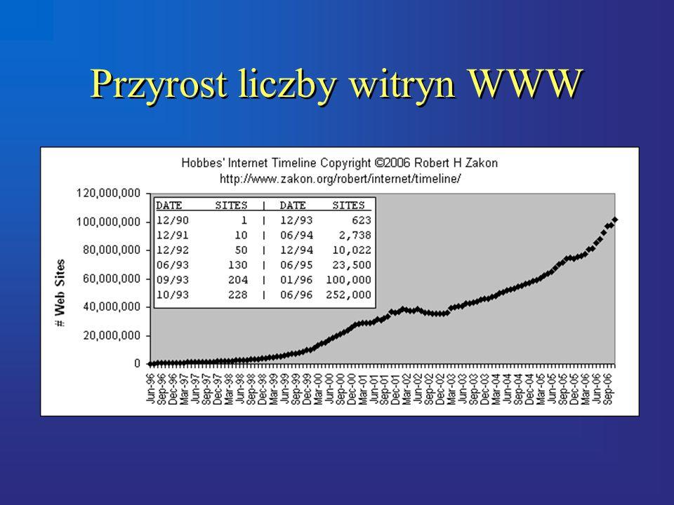 Przyrost liczby witryn WWW