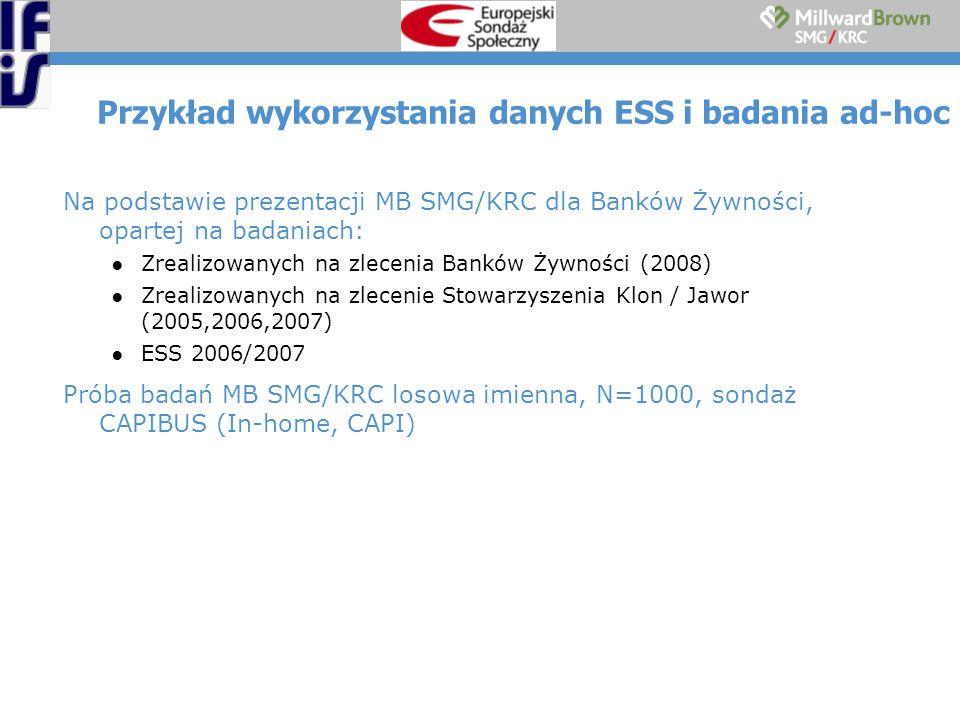 Przykład wykorzystania danych ESS i badania ad-hoc Na podstawie prezentacji MB SMG/KRC dla Banków Żywności, opartej na badaniach: ●Zrealizowanych na zlecenia Banków Żywności (2008) ●Zrealizowanych na zlecenie Stowarzyszenia Klon / Jawor (2005,2006,2007) ●ESS 2006/2007 Próba badań MB SMG/KRC losowa imienna, N=1000, sondaż CAPIBUS (In-home, CAPI)