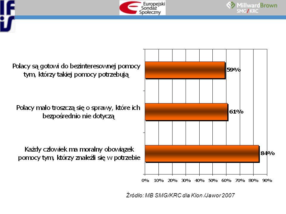 Źródło: MB SMG/KRC dla Klon /Jawor 2007