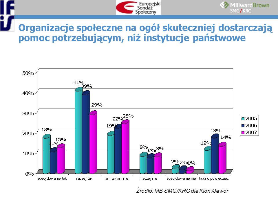 Organizacje społeczne na ogół skuteczniej dostarczają pomoc potrzebującym, niż instytucje państwowe Źródło: MB SMG/KRC dla Klon /Jawor