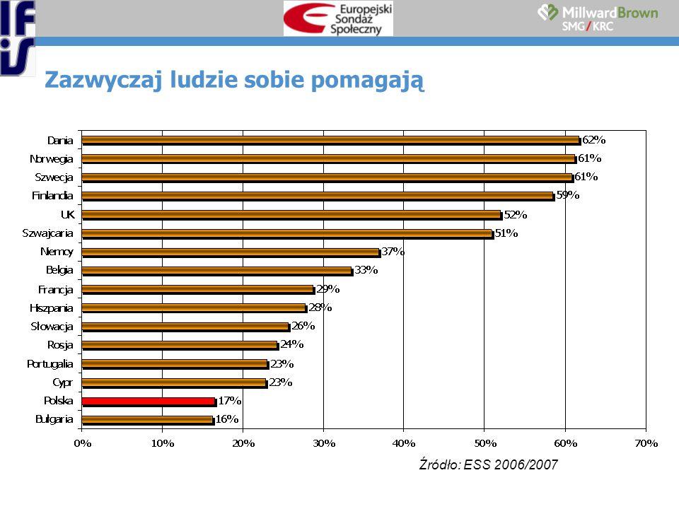 Zazwyczaj ludzie sobie pomagają Źródło: ESS 2006/2007