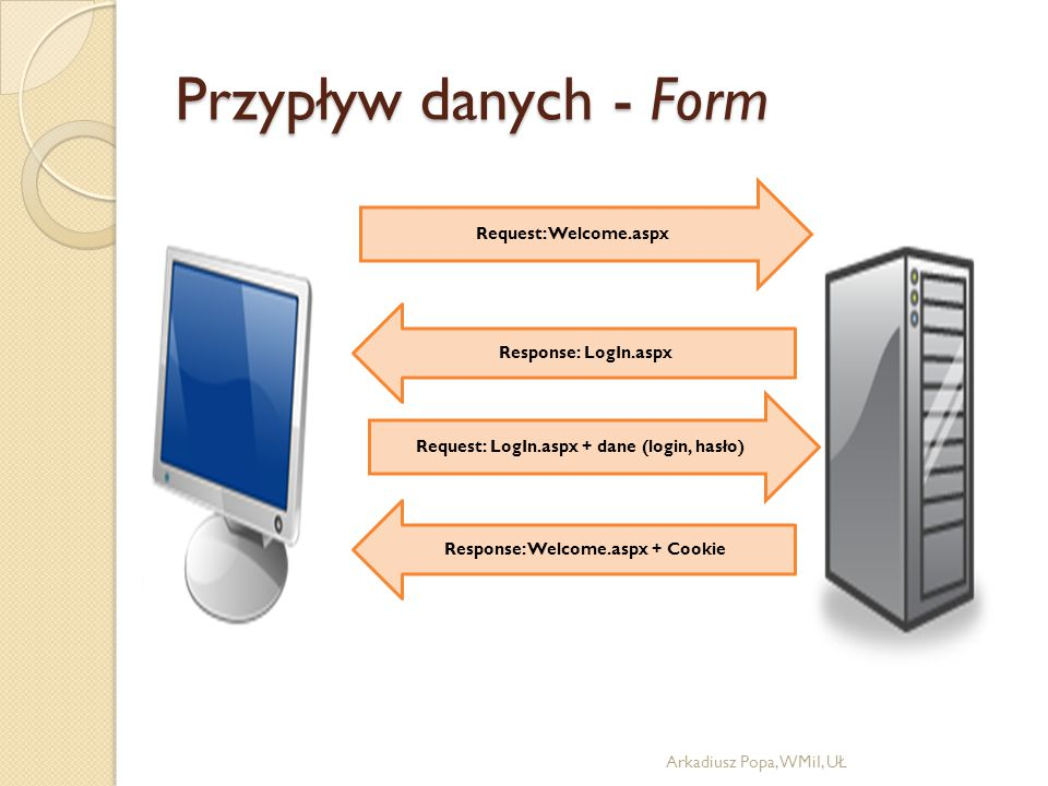 Przypływ danych - Form Arkadiusz Popa, WMiI, UŁ Request: Welcome.aspx Response: LogIn.aspx Response: Welcome.aspx + Cookie Request: LogIn.aspx + dane (login, hasło)