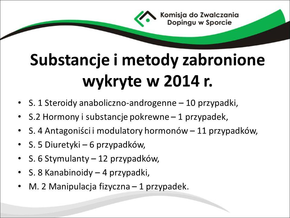 Substancje i metody zabronione wykryte w 2014 r. S. 1 Steroidy anaboliczno-androgenne – 10 przypadki, S.2 Hormony i substancje pokrewne – 1 przypadek,