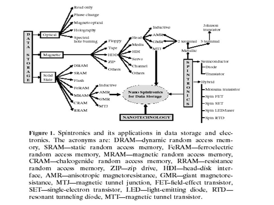 Układy wielowarstwowe Własności IEC: Amplituda oscylacji maleje z grubością przekładki Okres oscylacji ( [nm]!!.