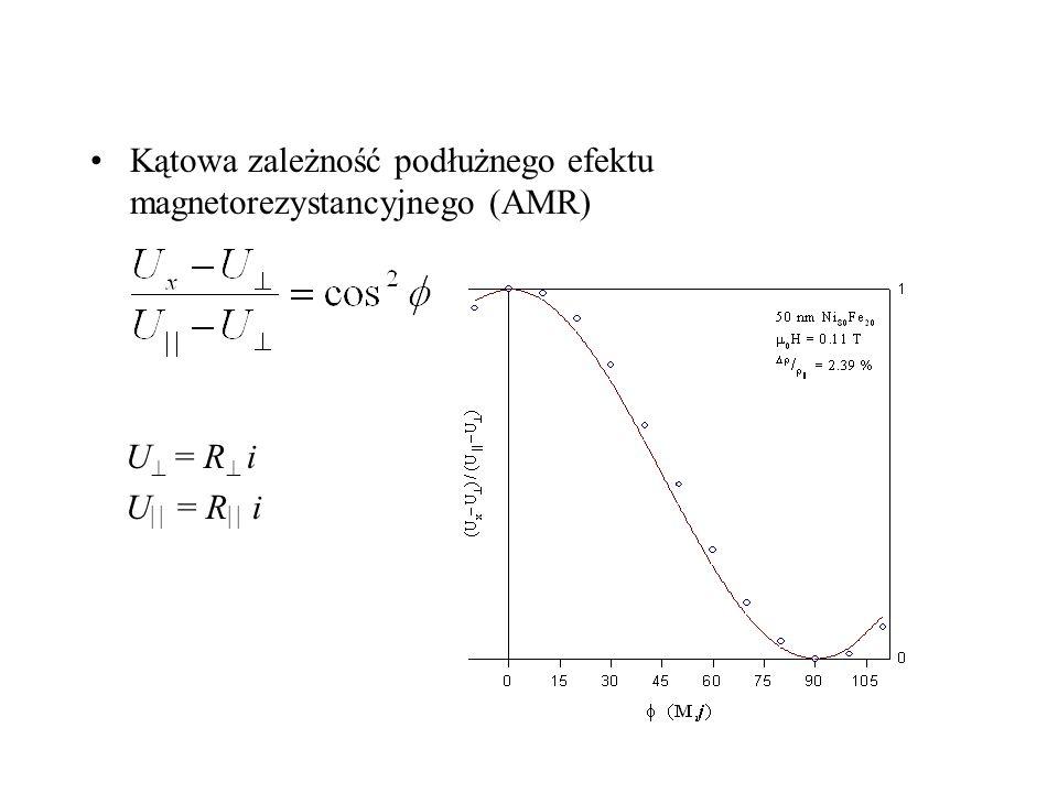 Spinowo zależne przewodnictwo elektryczne M Analogia do równoległego połączenia dwóch rezystancji R duże I M R małe I