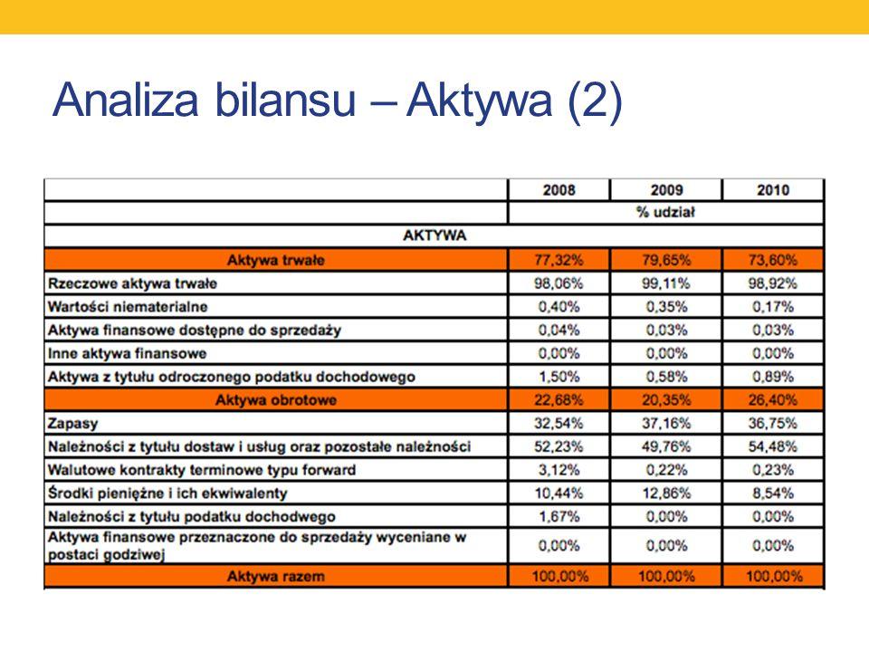 Analiza bilansu – Aktywa (2)