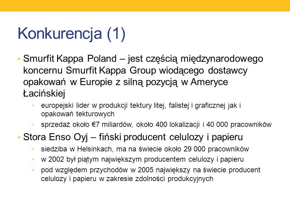 Konkurencja (1) Smurfit Kappa Poland – jest częścią międzynarodowego koncernu Smurfit Kappa Group wiodącego dostawcy opakowań w Europie z silną pozycj