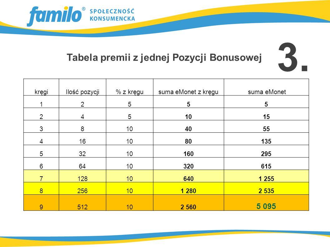 Tabela premii z jednej Pozycji Bonusowej kręgiIlość pozycji% z kręgusuma eMonet z kręgu suma eMonet 12555 2451015 38104055 4161080135 53210160295 66410320615 7128106401 255 8256101 2802 535 9512102 560 5 095 3.