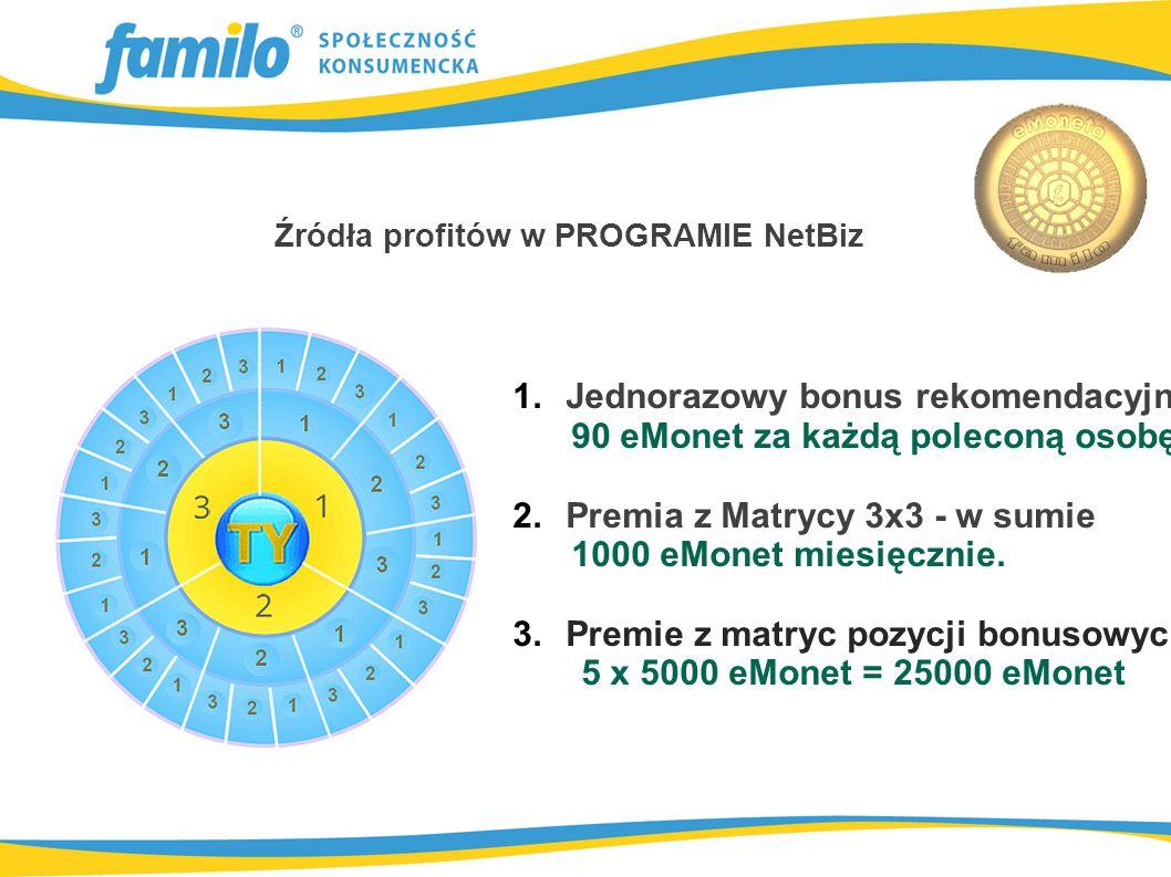 Za każdą poleconą przez Ciebie osobę otrzymasz wysoki jednorazowy bonus, o wartości 90 eMonet, niezależnie czy rekomendowana osoba znajdzie się w Twojej Matrycy 3x3 czy poza nią.