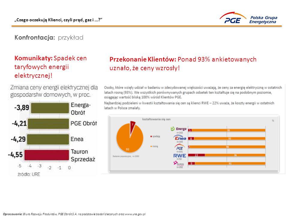 """""""Czego oczekują Klienci, czyli prąd, gaz i...?"""" Konfrontacja: przykład Komunikaty: Spadek cen taryfowych energii elektrycznej! Przekonanie Klientów: P"""
