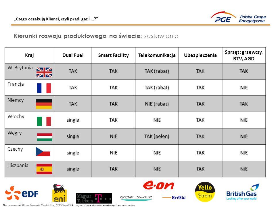 KrajDual FuelSmart FacilityTelekomunikacjaUbezpieczenia Sprzęt: grzewczy, RTV, AGD W. BrytaniaTAKTAK TAK (rabat) TAKTAK FrancjaTAKTAK TAK (rabat) TAKN
