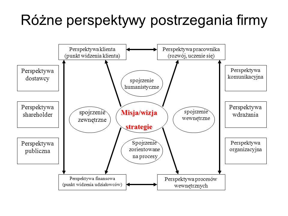Różne perspektywy postrzegania firmy Misja/wizjastrategie Spojrzenie zorientowane na procesy spojrzenie humanistyczne spojrzenie zewnętrzne spojrzenie wewnętrzne Perspektywa finansowa (punkt widzenia udziałowców) Perspektywa procesów wewnętrznych Perspektywa klienta (punkt widzenia klienta) Perspektywa pracownika (rozwój, uczenie się) Perspektywa dostawcy Perspektywa shareholder Perspektywa publiczna Perspektywa komunikacyjna Perspektywa wdrażania Perspektywa organizacyjna