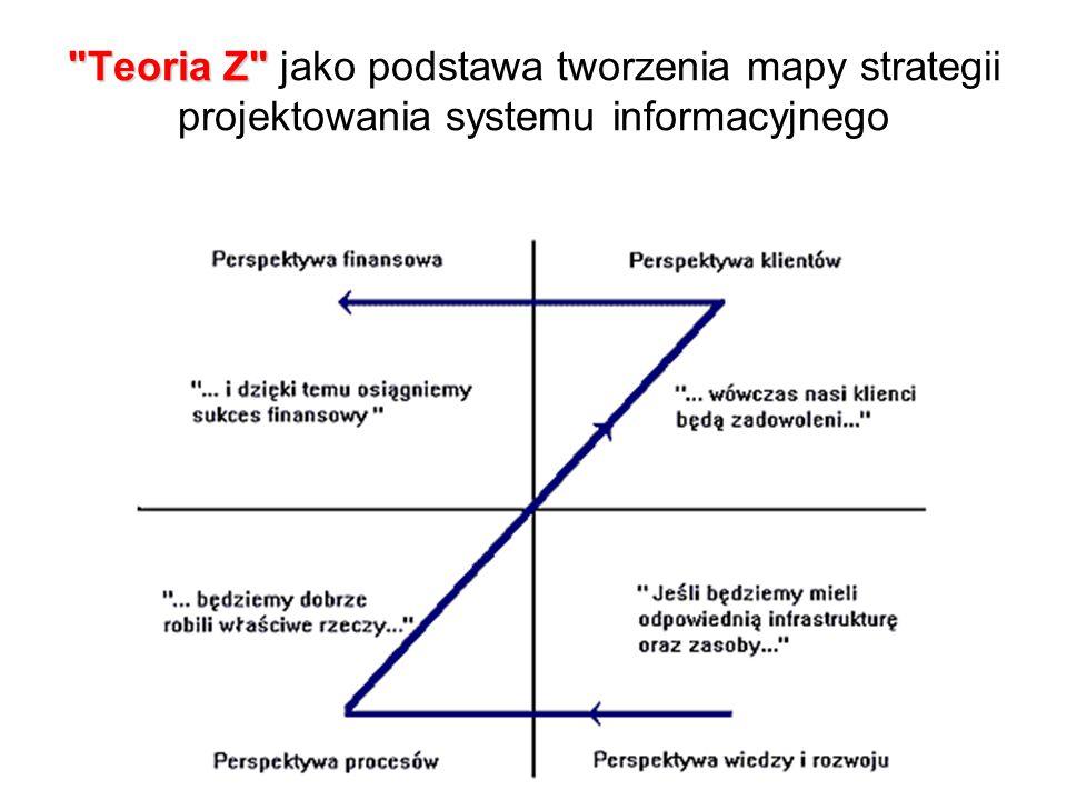 Teoria Z Teoria Z jako podstawa tworzenia mapy strategii projektowania systemu informacyjnego