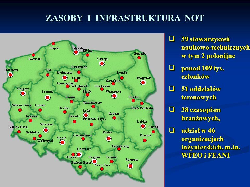  39 stowarzyszeń naukowo-technicznych w tym 2 polonijne  ponad 109 tys. członków  51 oddziałów terenowych  38 czasopism branżowych,  udział w 46
