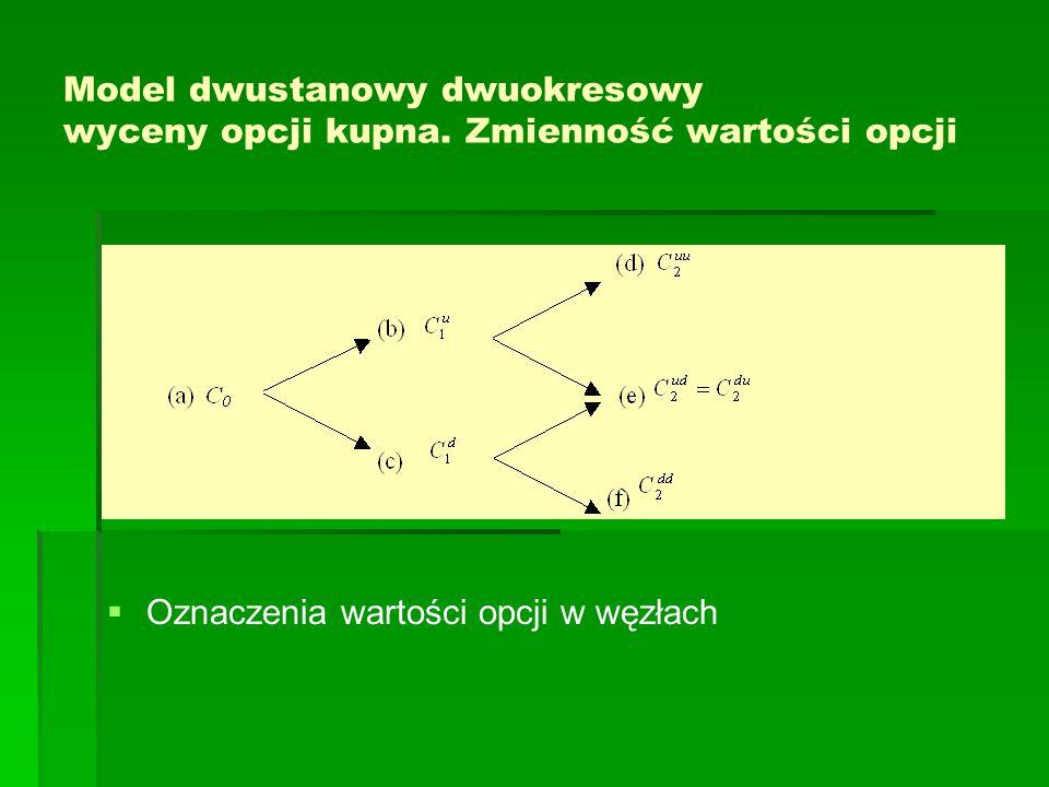 Model dwustanowy dwuokresowy wyceny opcji kupna.