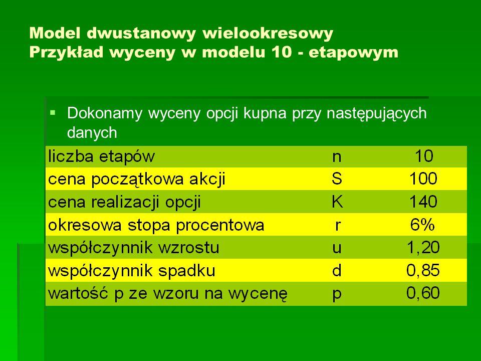 Model dwustanowy wielookresowy Przykład wyceny w modelu 10 - etapowym   Dokonamy wyceny opcji kupna przy następujących danych