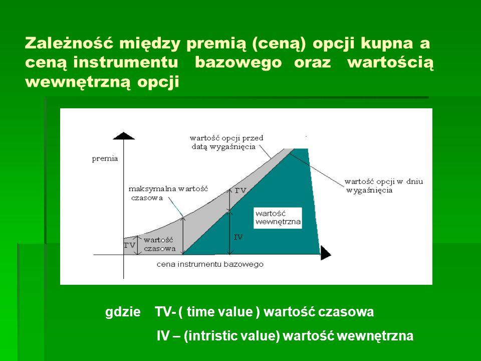 Zależność między premią (ceną) opcji kupna a ceną instrumentu bazowego oraz wartością wewnętrzną opcji gdzie TV- ( time value ) wartość czasowa IV – (intristic value) wartość wewnętrzna