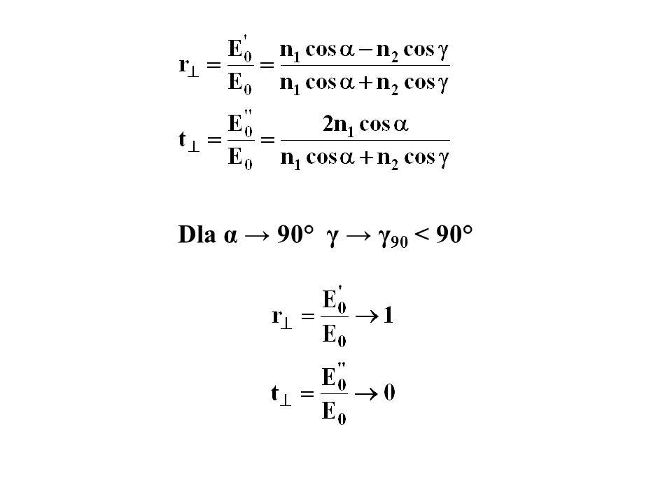 Dla α → 90° γ → γ 90 < 90°