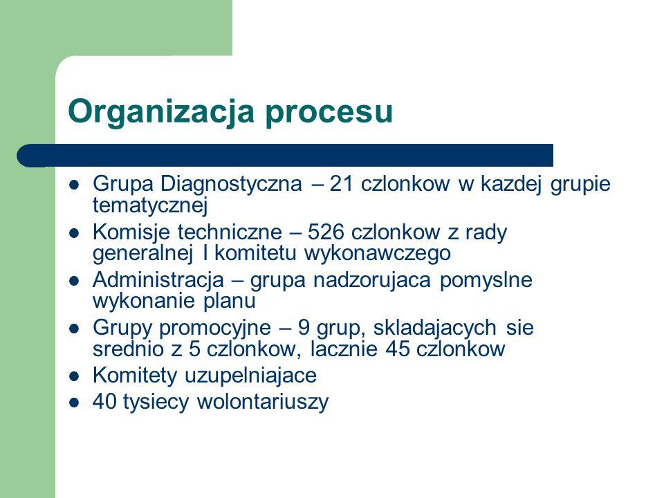 Organizacja procesu Grupa Diagnostyczna – 21 czlonkow w kazdej grupie tematycznej Komisje techniczne – 526 czlonkow z rady generalnej I komitetu wykonawczego Administracja – grupa nadzorujaca pomyslne wykonanie planu Grupy promocyjne – 9 grup, skladajacych sie srednio z 5 czlonkow, lacznie 45 czlonkow Komitety uzupelniajace 40 tysiecy wolontariuszy